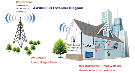 ALFA Networks R36A - Range Extender, 4G Router, WiFi AP