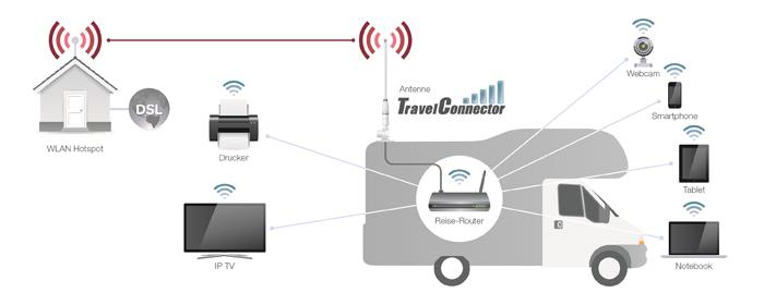 travelconnector tc12w2 wlan set f r caravan camper. Black Bedroom Furniture Sets. Home Design Ideas