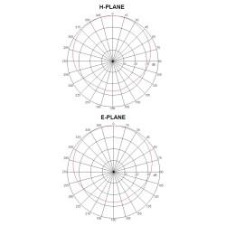 Abstrahlungsdiagramm der 2.4 / 5GHz WLAN Antenne mit 3/5dBi Leistungsgewinn